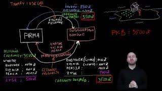 Ekonomia w PJM - Kołowy przepływ przychodów i wydatków