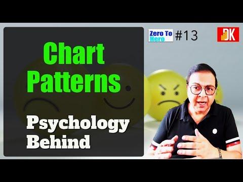 Psychology & Chart Patterns (Zero To Hero #13) By D K Sinha #stocks #TechnicalAnalysis