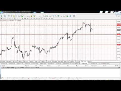 Анализ индексов (Dow (DJIA), Nikkei 225, NASDAQ, S&P 500, DAX30, FTSE 100) на 13.02.2017