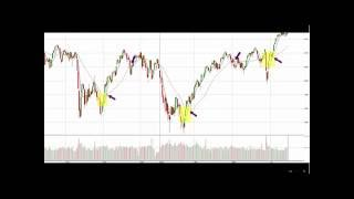 My 50 pips a day strategy trading FOREX - Part 2!!! AndyW V-Signal Tactic
