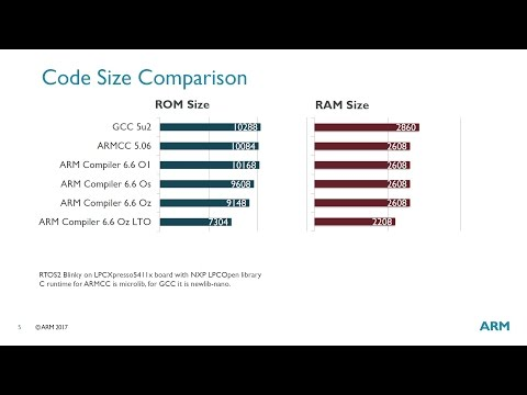 ARM C/C++ Compiler 6.6 outperforms ARM Compiler 5 in most Cortex-M (ARMv7-M) applications while also being capable of generating smaller code.  This webinar explains how to utilize these compiler benefits and how to control the extended warnings when reusing existing application code.  We also explain the benefits of link-time code optimization (LTO), which helps you to remove unused program code frequently part of hardware abstraction layers.