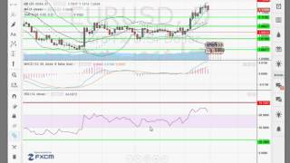 analyse forex XAUUSD  pour 15 02 16    apprendre trading