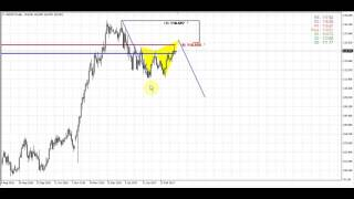 Forex Peace Army | Sive Morten USDJPY Daily 03.14.17