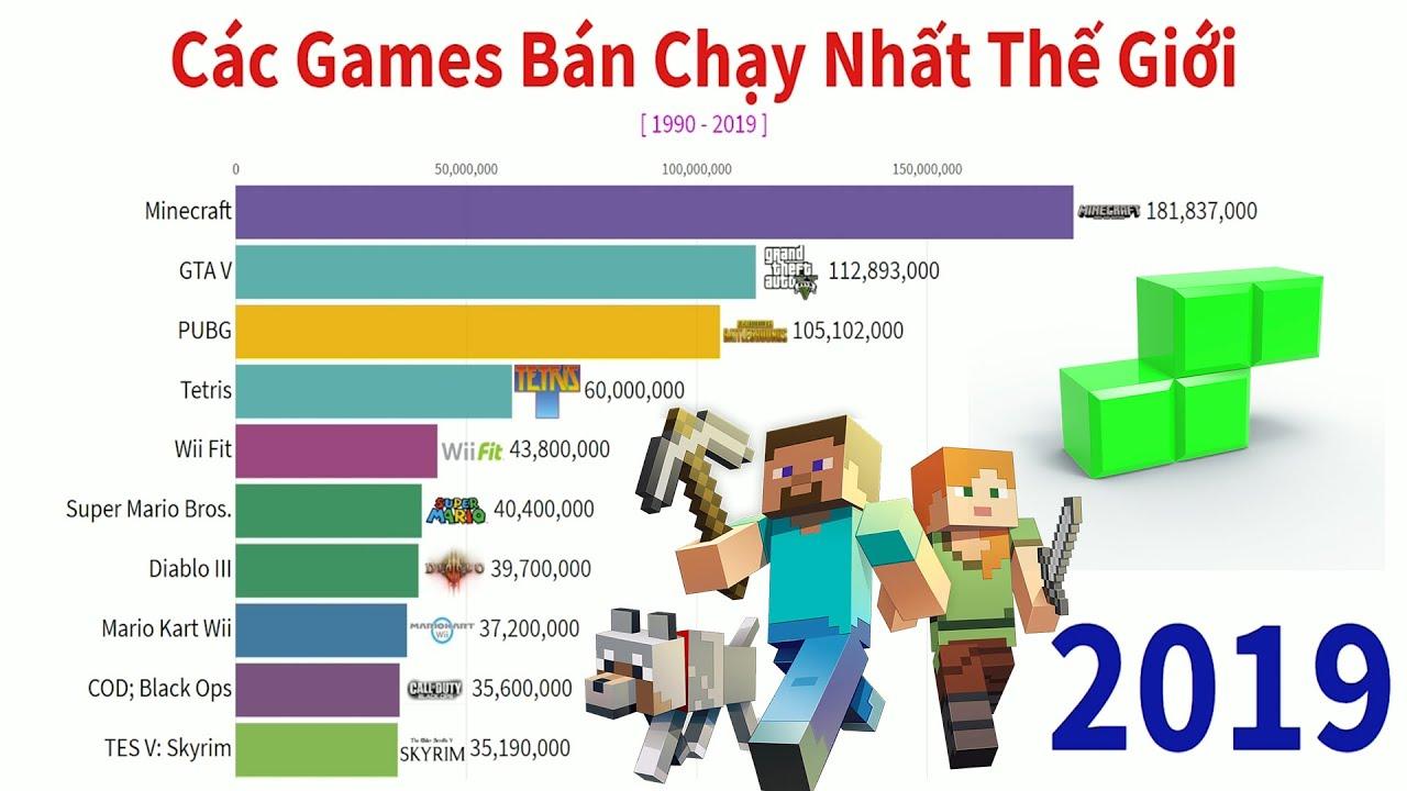 Bảng Xếp Hạng Các Games Bán Chạy Nhất Thế Giới