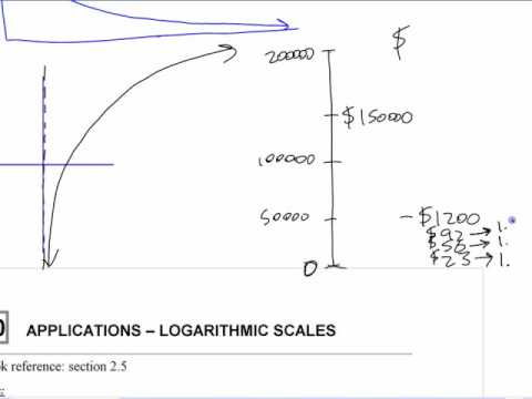 PC12 - C10 (pt1) Logarithmic Scales - YouTube