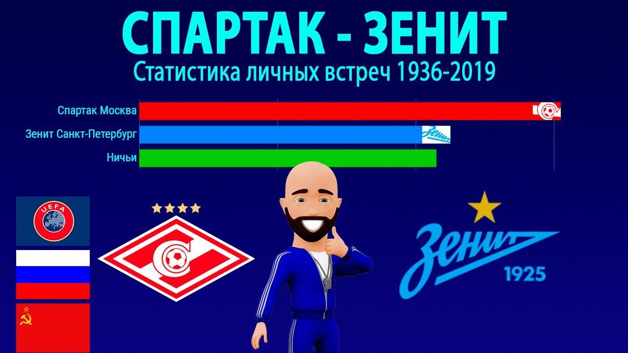 Спартак москва статистика клуба таганрог мужской клуб