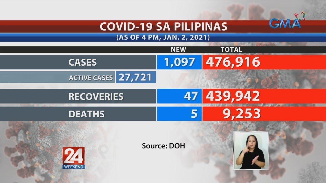 Download 24 Oras: COVID cases sa Pilipinas, umabot na sa 476,916