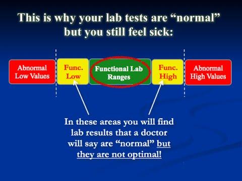 Beyond Wellness Radio Episode 22 Quot Functional Medicine Lab