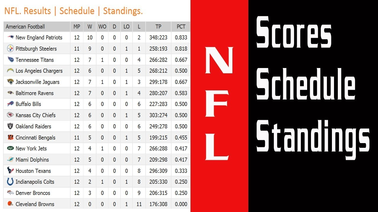 National Football League. NFL 2017/2018. Scores | Schedule