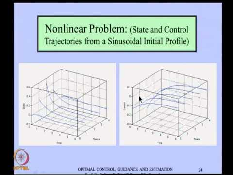 Some Aspects Of The Optimal Control Of Distributed Parameter Systems