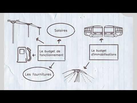 comment Fonctionne Votre Budget Municipal