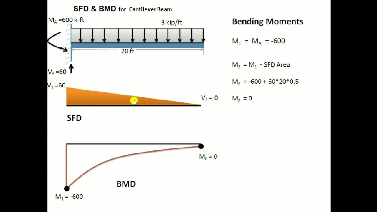 Cantilever Beam Moment Diagram