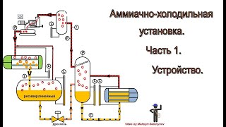 Аммиачно-холодильная установка. Часть 1. Устройство.(Представлена информация о принципиальном устройстве промышленной аммиачно-холодильной установке (АХУ)...., 2016-04-16T11:52:58.000Z)