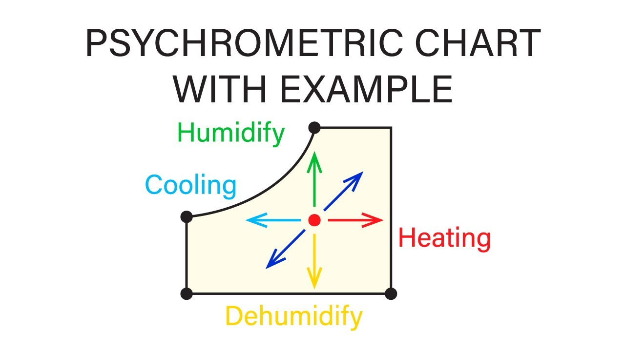 Mechanical Engineering Thermodynamics   Lec 29, Pt 1 Of 6: Psychrometric  Chart And Example Problem   YouTube