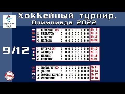 Кто сыграет на Олимпиаде 2022 в хоккей? Расписание групп финального раунда.