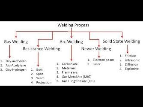 APPROVED WELDING PROCESS SAUDI ARAMCO SAES W 011