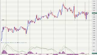 Powering Up With Forex Pattern #4