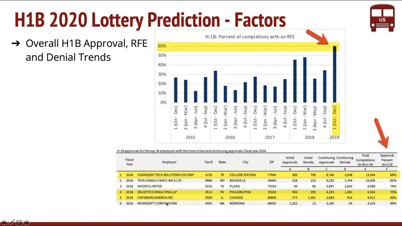 H1B Visa 2020 Lottery Predictions Data Analysis Factors How Many
