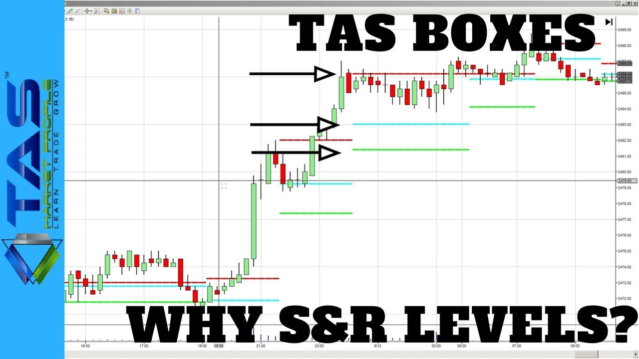 Tas Boxes Support And Resistance Indicator Youtube