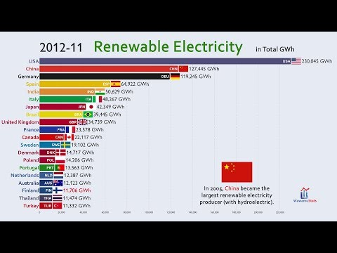 Top 20 Country by Renewable Electricity Production (1960-201