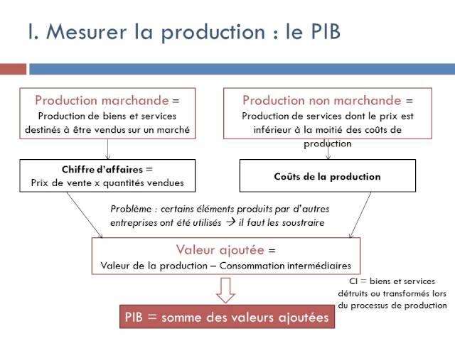 Chapitre 2 Les Sources De La Croissance Economique Ses Lycee