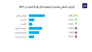 ارتفاع العجز في الميزان التجاري 11% خلال أول 8 أشهر من العام - (24-10-2017)