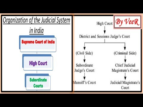Subordinate Courts | District Judges | Sessions Judge | Court of Munsiff | (UPSC/IAS/PSC/SSC) VeeR
