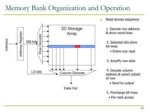Design of Digital Circuits - Lecture 23b: Memory Organization & Technology (ETH Zürich, Spring 2018)