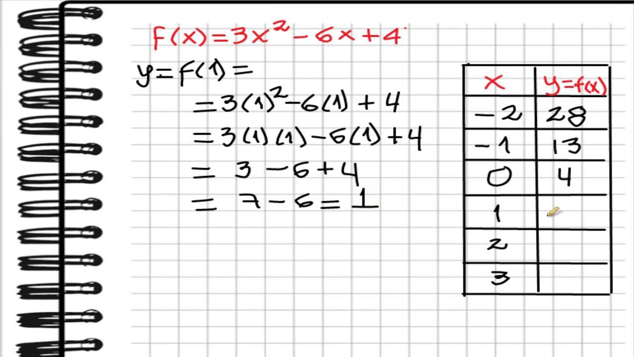 Grafica Función Cuadrática con tabla - YouTube