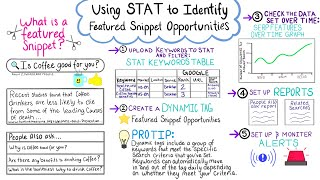Using STAT to Idenitfy Featured Snippet Opportunities — Whiteboard Friday 1