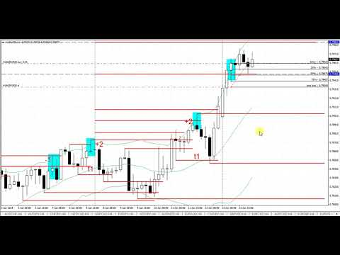 Best web charting forex