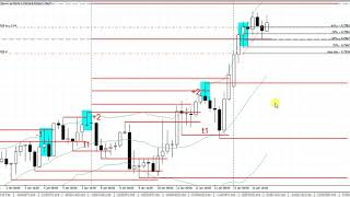 Best Forex Trading System - Forex trade on the 4 hour chart - January 15, 2018
