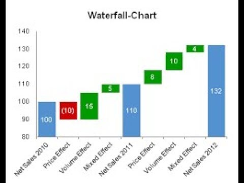 Waterfall chart in excel hindi also youtube rh