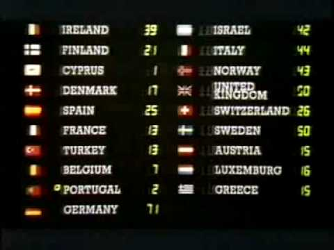 Eurovision 1985 - Voting Part 3/5