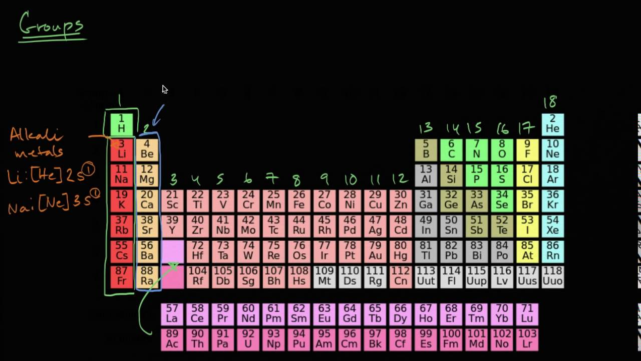 Groups of the periodic table periodic table chemistry khan groups of the periodic table periodic table chemistry khan academy hd gamestrikefo Images