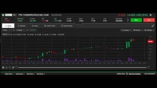 Live Stock Chart: PTCT 11/11/2016 Nasdaq Stock 1 Minute Intraday Chart PTC Therapeutics