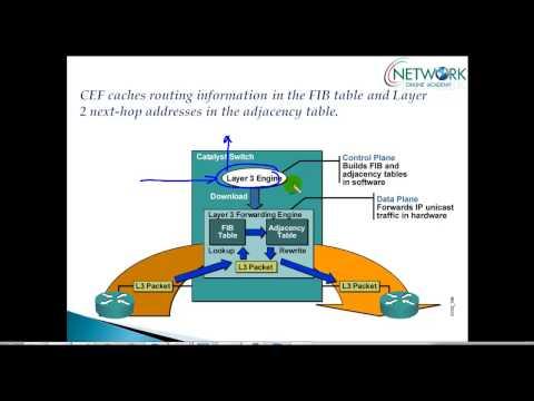 Understanding Cisco Express forwarding