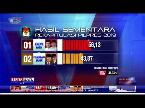 Data Masuk 34,93 Persen, Real Count KPU: Jokowi Unggul 56,13