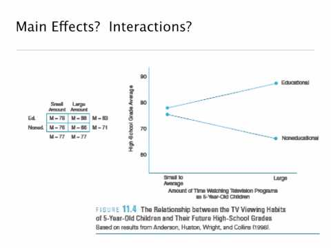 Factorial: Main Effects and Interaction Online 2