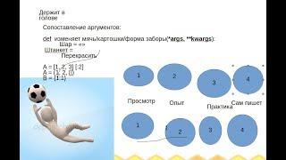 Как выучить язык программирования с нуля - видео инструкция.(на примере Python, Kotlin).