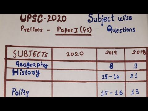 UPSC CSE 2020 Prelims(Paper I) | Subject-wise Weightage of Questions Discussed