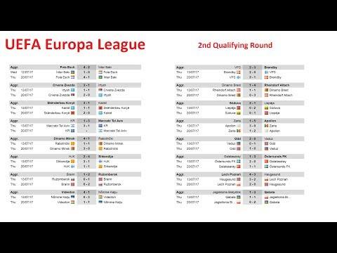 Лига Европы. Краснодар и Зенит узнали соперников. Результаты и расписание квалификации. Футбол