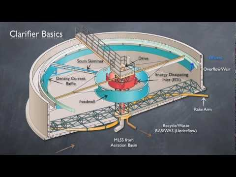 Clarifier Basics & State Point Analysis