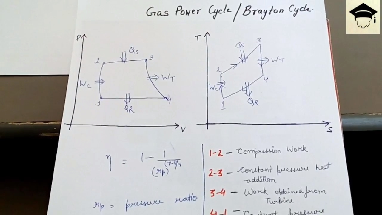 small resolution of brayton cycle joule cycle brayton cycle pv diagram brayton cycle ts diagram gas turbine