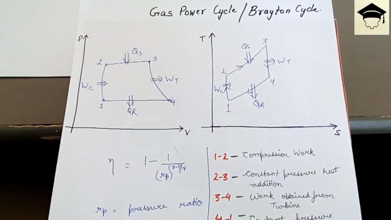 brayton cycle | joule cycle | brayton cycle pv diagram