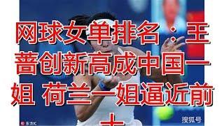 网球女单排名:王蔷创新高成中国一姐 荷兰一姐逼近前十