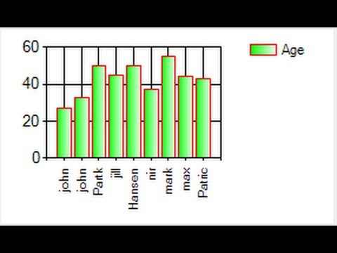 Visual C++ Tutorial 29 -Windows Forms Application: How to use Chart /Graph  in Visual C++