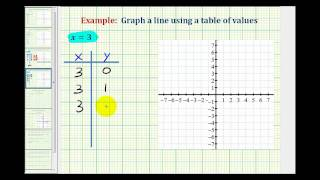 Ex:  Graph A Vertical Line Using A Table Of Values