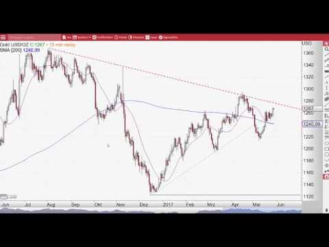 Brent-Öl: Das war ein schwerer Schlag! - Chart Flash 29.05.2017