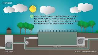 HRSD's Woodstock Park Wet Weather Storage Tank